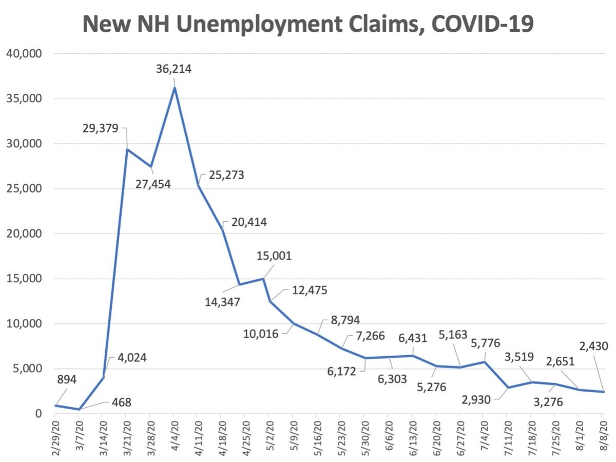 New Hampshire Unemployment Claims Continue Steady Downward Path