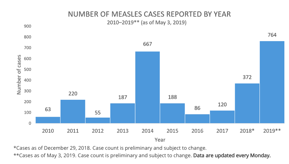 Maryland Measles Count Climbs To 5 Cases   Owings Mills, MD
