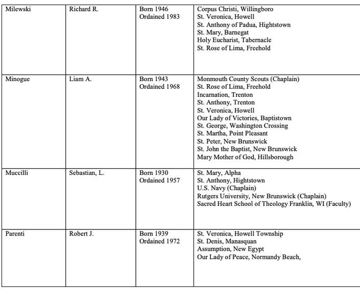 Adult Dating Services SNAP Questions List Of Clergy Members Named In Report On Child Sexual Abuse